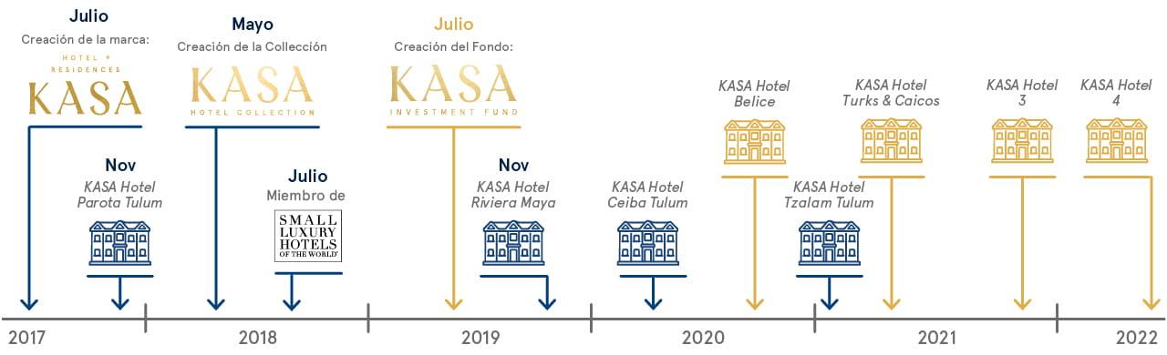 Cronología de KASA Hotel Collection